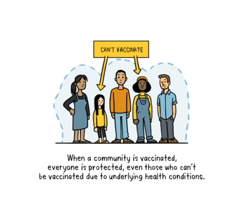 The importance of herd immunity grows as the rate of vaccinations decline